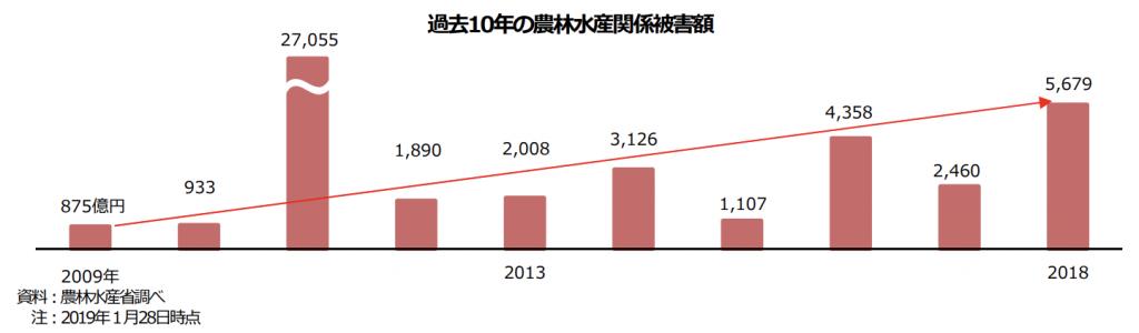 【日本】2018年の自然災害による農業被害額は5679億円で過去10年間で2番目の規模。農業白書 2