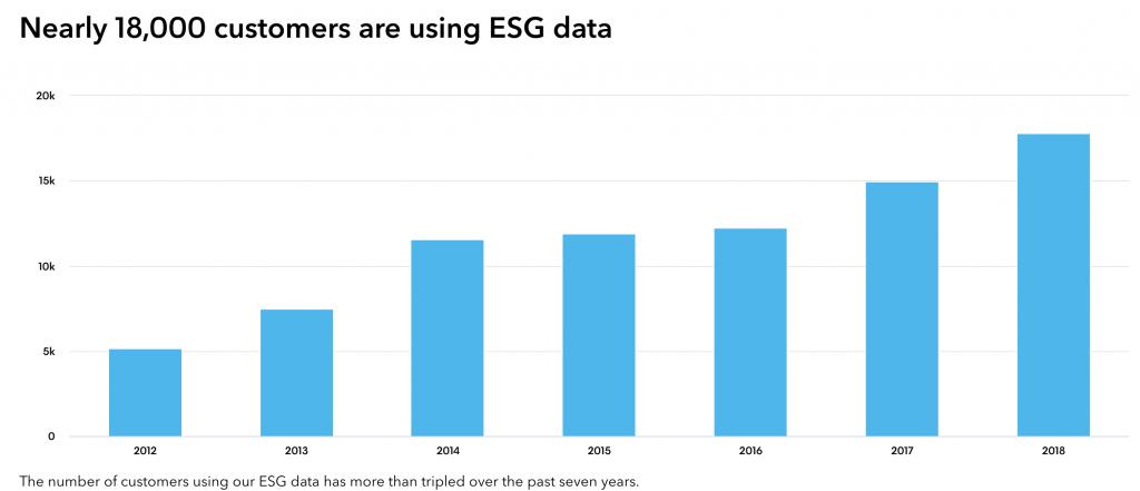 【国際】ブルームバーグのESGデータ参照社数が2018年に20%増加し18000に 2