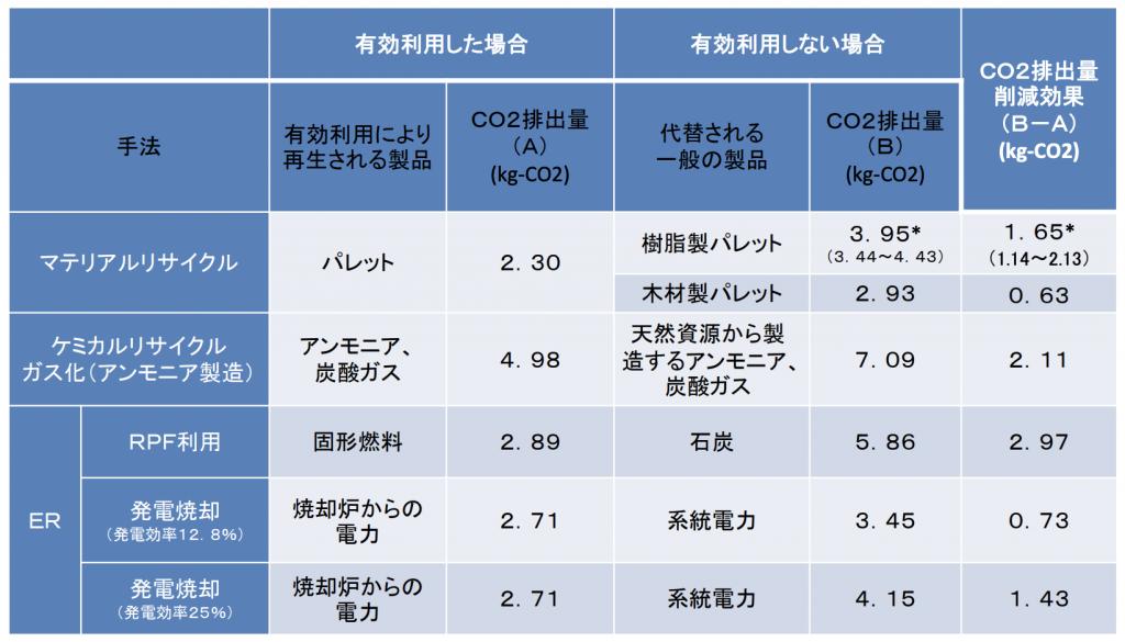 【日本】「廃プラ・リサイクルはエネルギー回収が最適」日本の工業界見解。だがLCA手法には疑念も 2