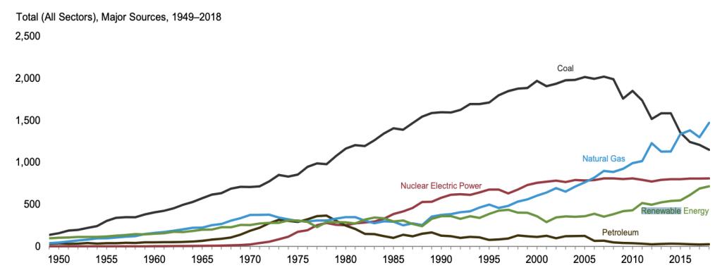 【アメリカ】4月、月間発電量で再エネが石炭火力を上回る。米国史上初。5月も同様の見通し 2