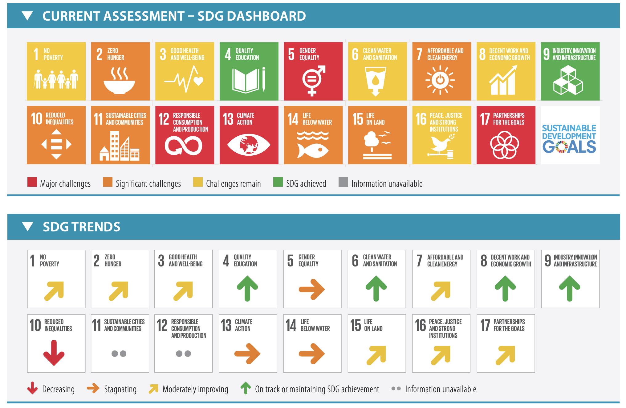 【国際】ベルテルスマン財団とSDSN、各国のSDGs評価「SDG Index & Dashboards 2019」発表 2