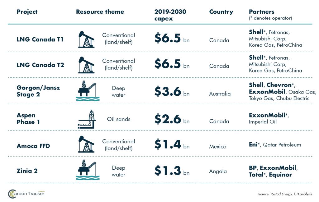 【国際】原油ガス大手8社はパリ協定と非整合の案件に対し2018年に5.3兆円投資。カーボントラッカー調査 2