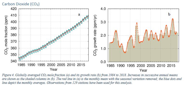 【国際】2018年の大気中CO2濃度407.8ppmで過去最高。CO2排出量も過去最大の55.3Gt。国連報告 2
