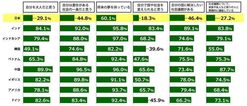 【国際】日本財団、「国や社会に対する意識」に関する9ヵ国での18歳意識調査結果発表。日本は悲観的 2