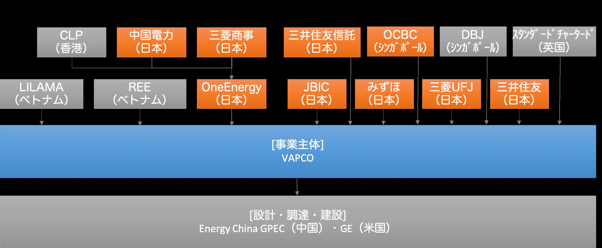 【日本】小泉環境相、ブンアン2石炭火力事業が首相官邸決定の「石炭火力輸出4要件」に違反と批判 2