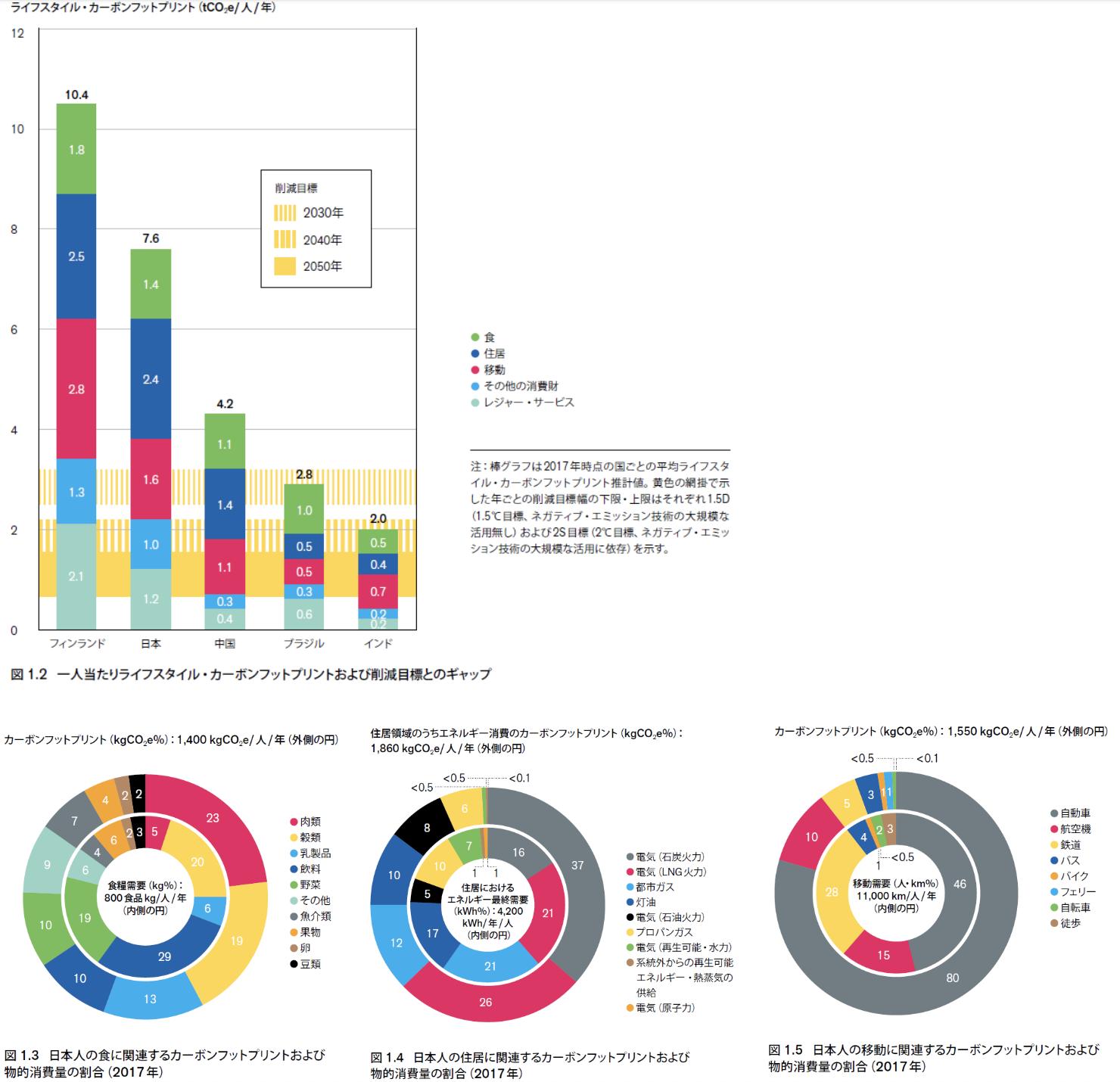 【国際】IGES、フィンランド・日本等5ヵ国の生活からのCO2排出量算出。日本語要約版発表 2