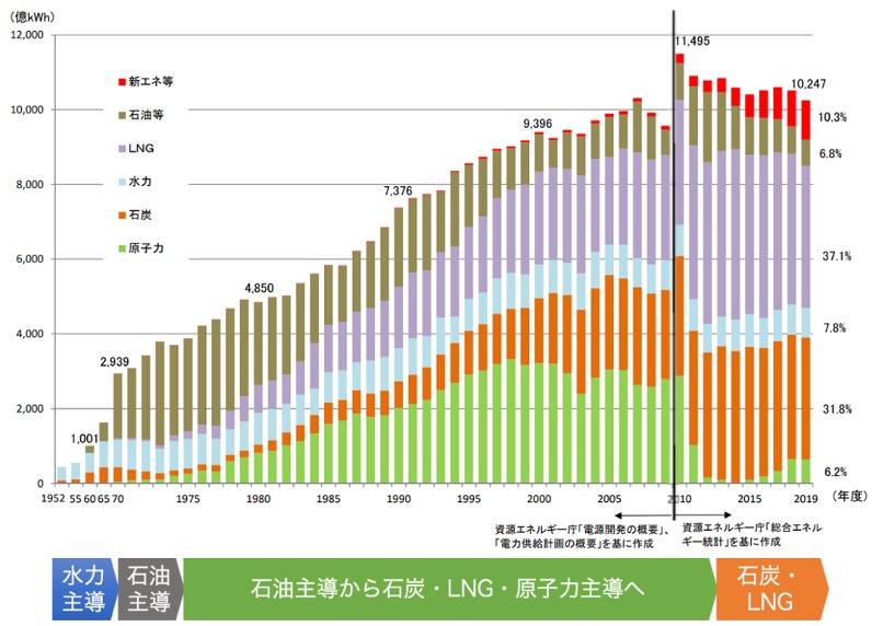 【エネルギー】日本の発電力の供給量割合[2021年版](火力・水力・原子力・風力・地熱・太陽光等) 1