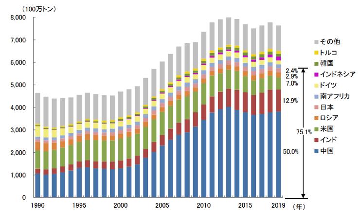 【エネルギー】日本の発電力の供給量割合[2021年版](火力・水力・原子力・風力・地熱・太陽光等) 10