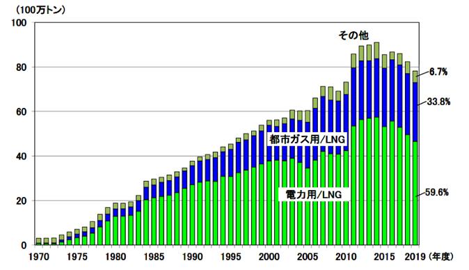 【エネルギー】日本の発電力の供給量割合[2021年版](火力・水力・原子力・風力・地熱・太陽光等) 11