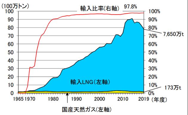 【エネルギー】日本の発電力の供給量割合[2021年版](火力・水力・原子力・風力・地熱・太陽光等) 12