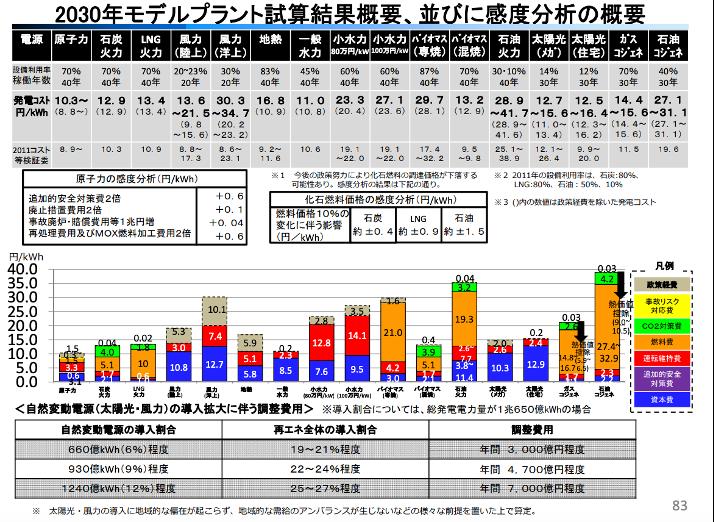 【エネルギー】日本の発電力の供給量割合[2021年版](火力・水力・原子力・風力・地熱・太陽光等) 17