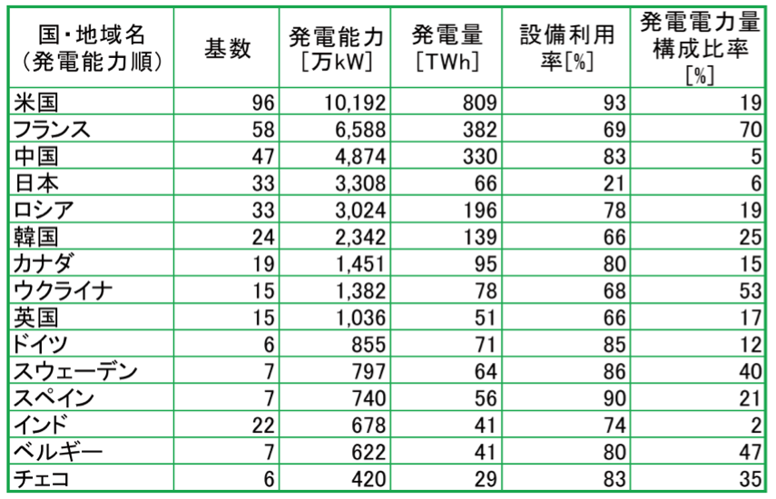 【エネルギー】日本の発電力の供給量割合[2021年版](火力・水力・原子力・風力・地熱・太陽光等) 19