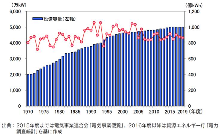 【エネルギー】日本の発電力の供給量割合[2021年版](火力・水力・原子力・風力・地熱・太陽光等) 2