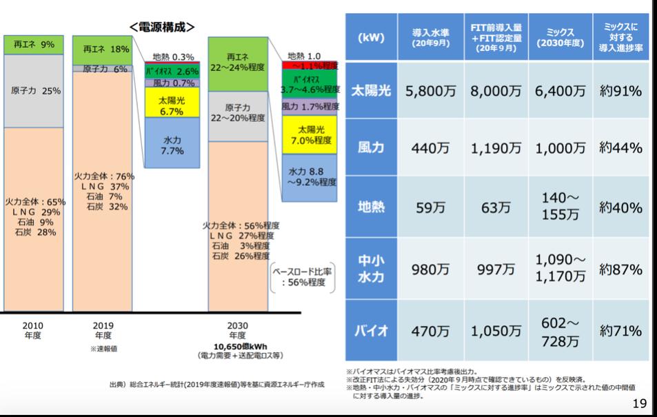 【エネルギー】日本の発電力の供給量割合[2021年版](火力・水力・原子力・風力・地熱・太陽光等) 21