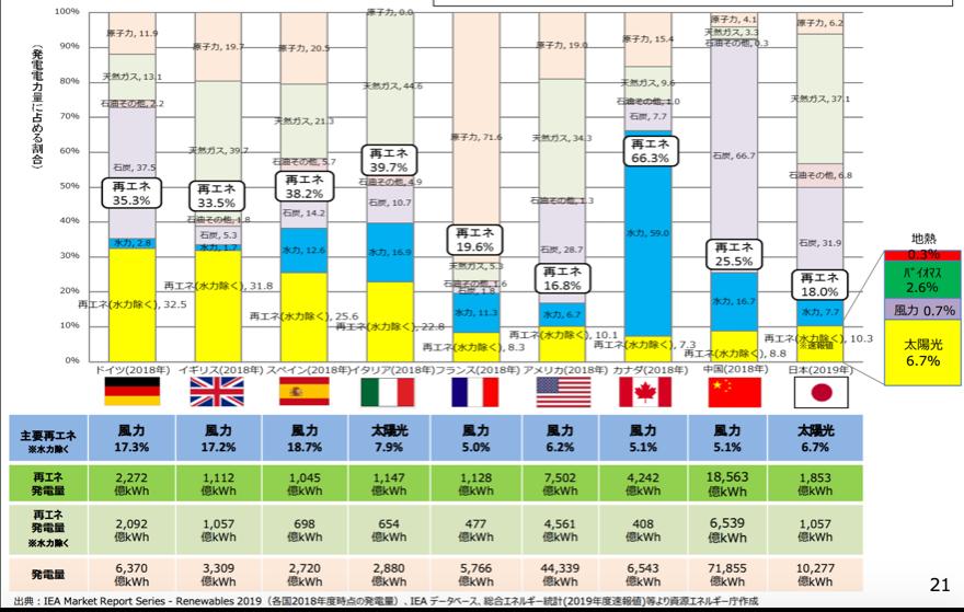 【エネルギー】日本の発電力の供給量割合[2021年版](火力・水力・原子力・風力・地熱・太陽光等) 22