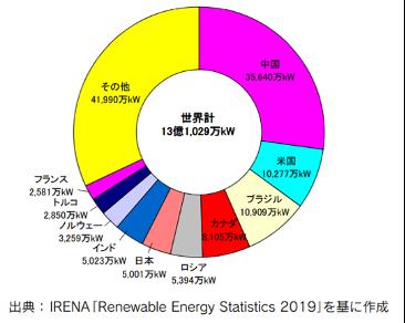 【エネルギー】日本の発電力の供給量割合[2021年版](火力・水力・原子力・風力・地熱・太陽光等) 3