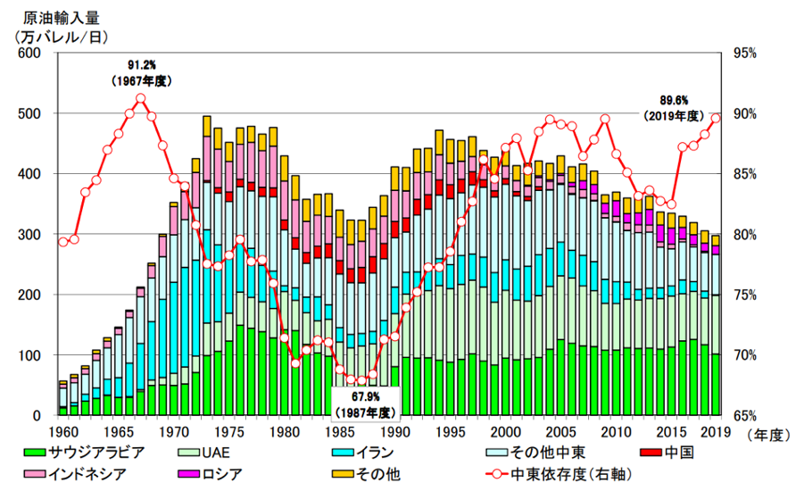 【エネルギー】日本の発電力の供給量割合[2021年版](火力・水力・原子力・風力・地熱・太陽光等) 4