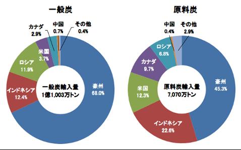 【エネルギー】日本の発電力の供給量割合[2021年版](火力・水力・原子力・風力・地熱・太陽光等) 8
