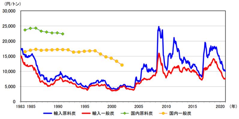 【エネルギー】日本の発電力の供給量割合[2021年版](火力・水力・原子力・風力・地熱・太陽光等) 9