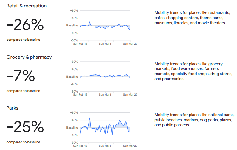 【国際】グーグル、新型コロナで131カ国の人の移動量変化を可視化。グーグルマップ・データ活用 2