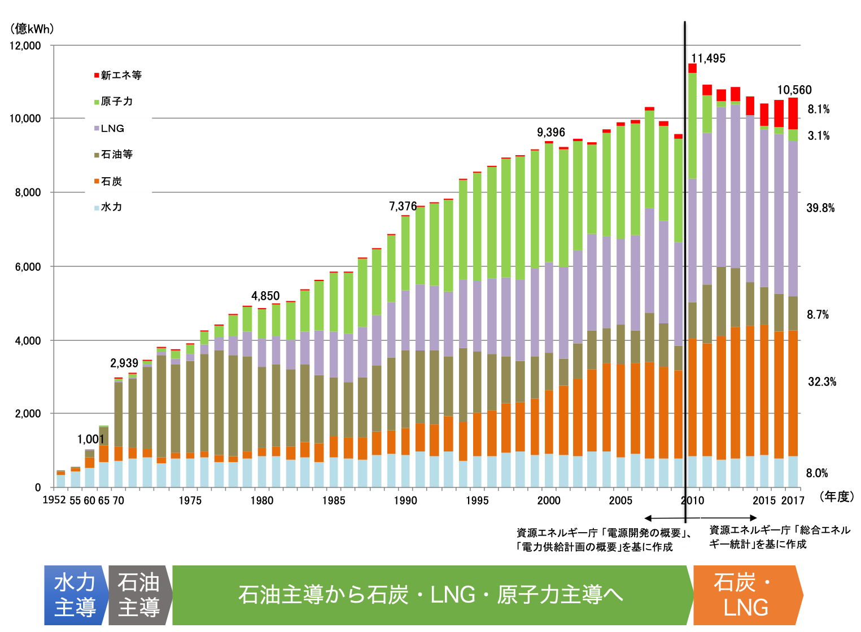 日本の電源構成2018