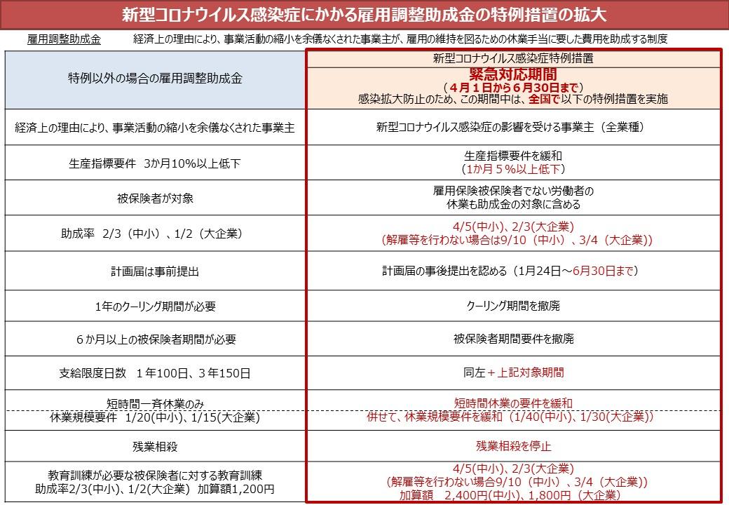 【日本】政府、新型コロナ経済対策で追加29兆円の支出決定。雇調金拡充、工場国内回帰支援も 2