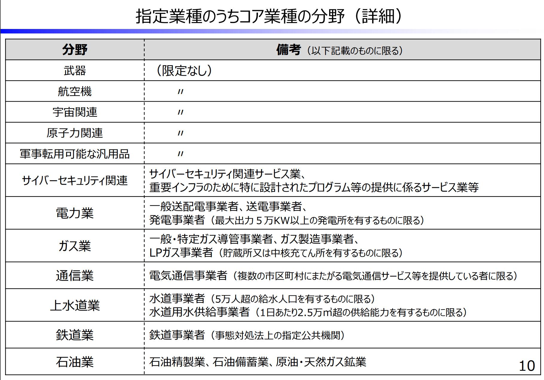 【日本】改正外為法が施行。2102社を海外法人からの出資規制対象に指定。6月7日から適用 2