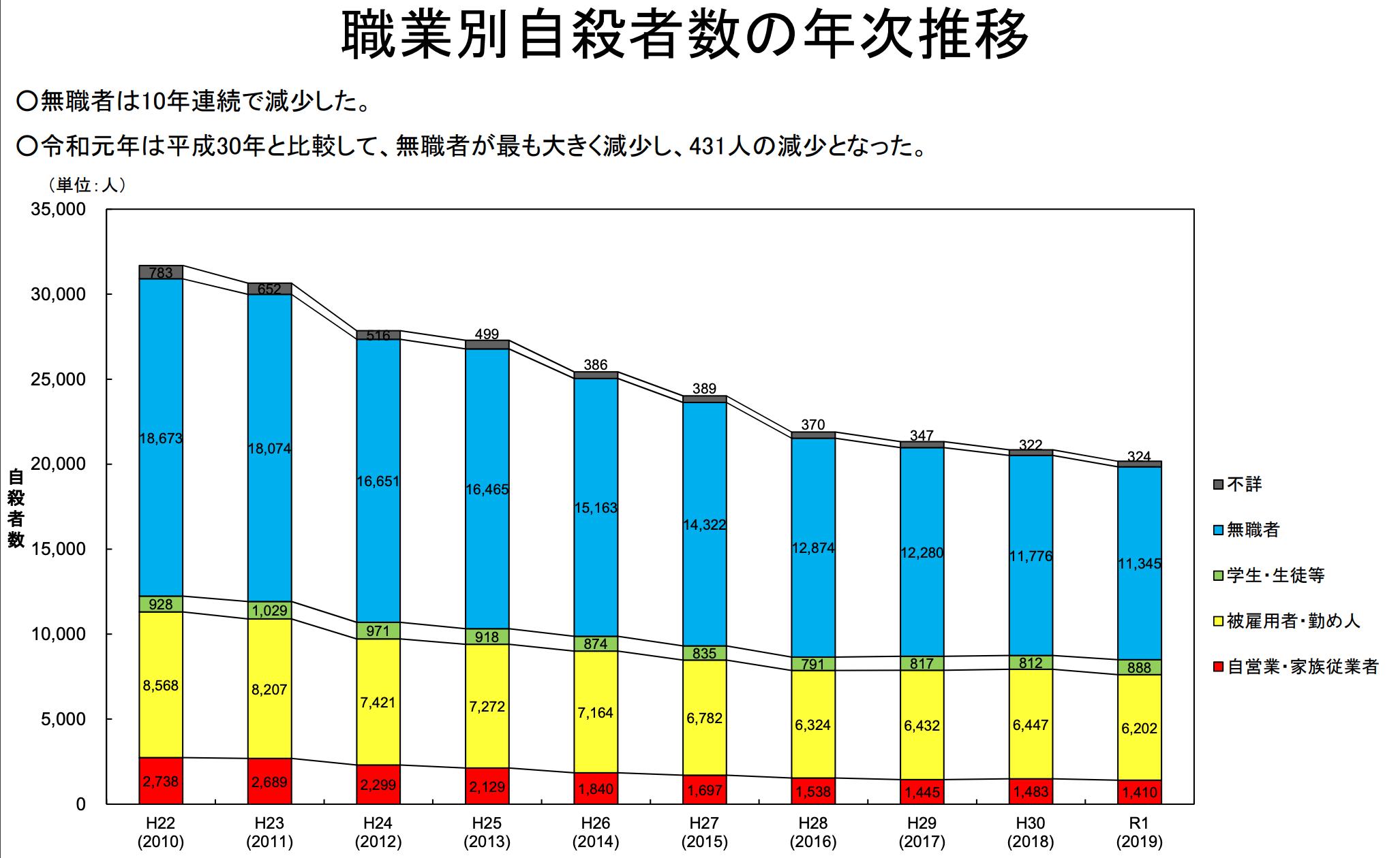 【日本】4月の自殺者数は大幅減少で過去5年で最少。自宅生活が奏功か。厚生労働省発表 4