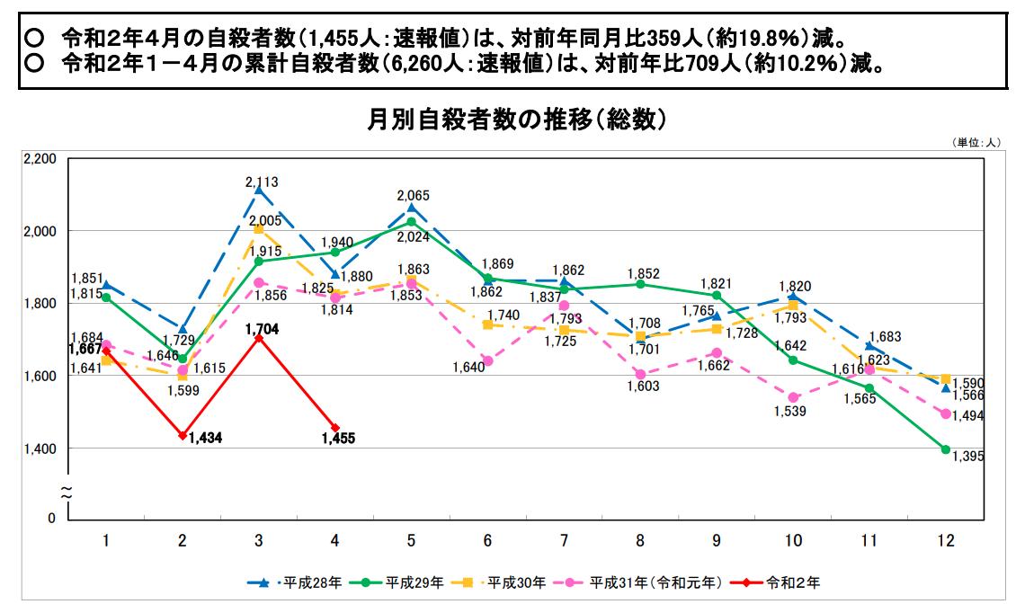 【日本】4月の自殺者数は大幅減少で過去5年で最少。自宅生活が奏功か。厚生労働省発表 2