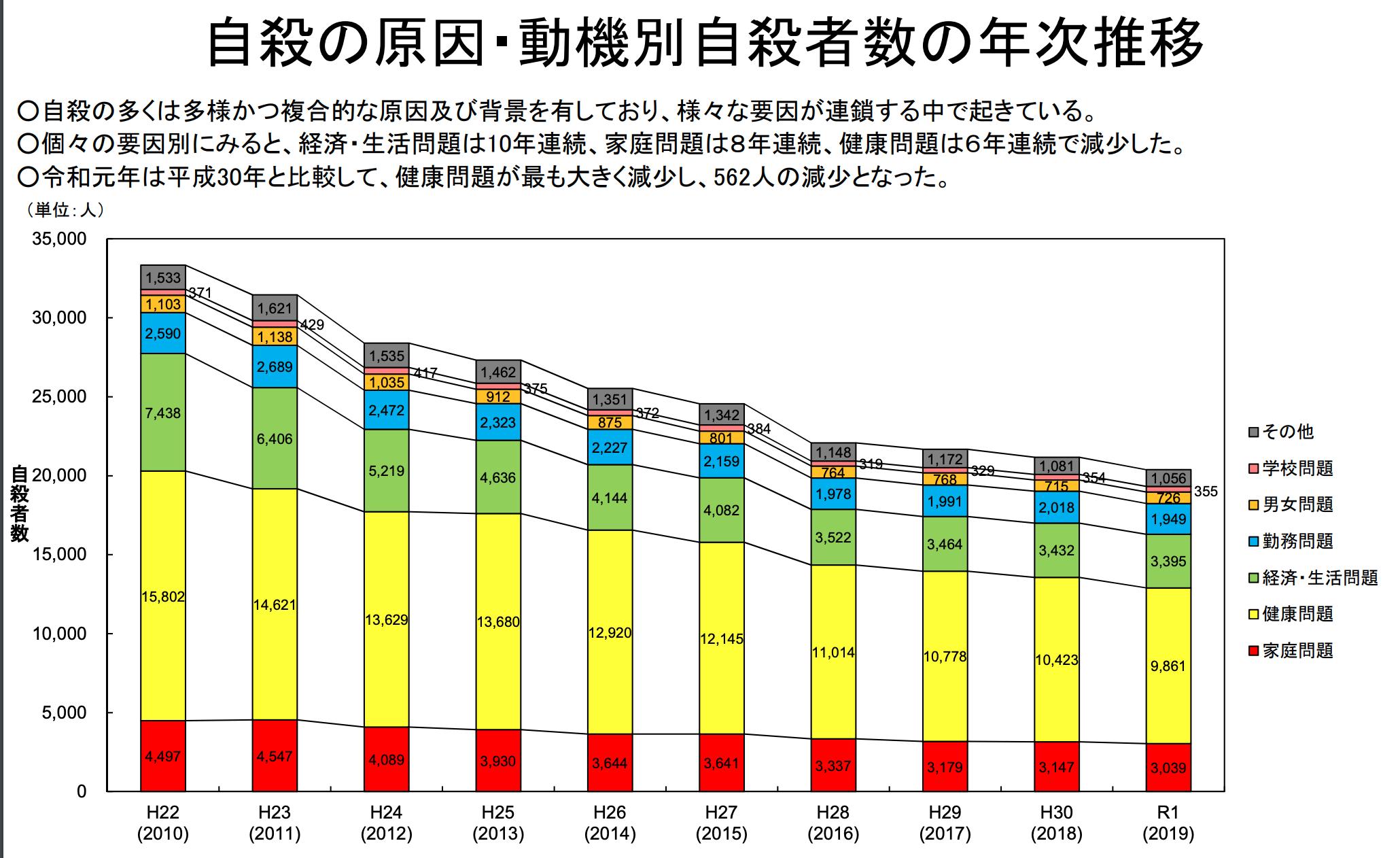 【日本】4月の自殺者数は大幅減少で過去5年で最少。自宅生活が奏功か。厚生労働省発表 5