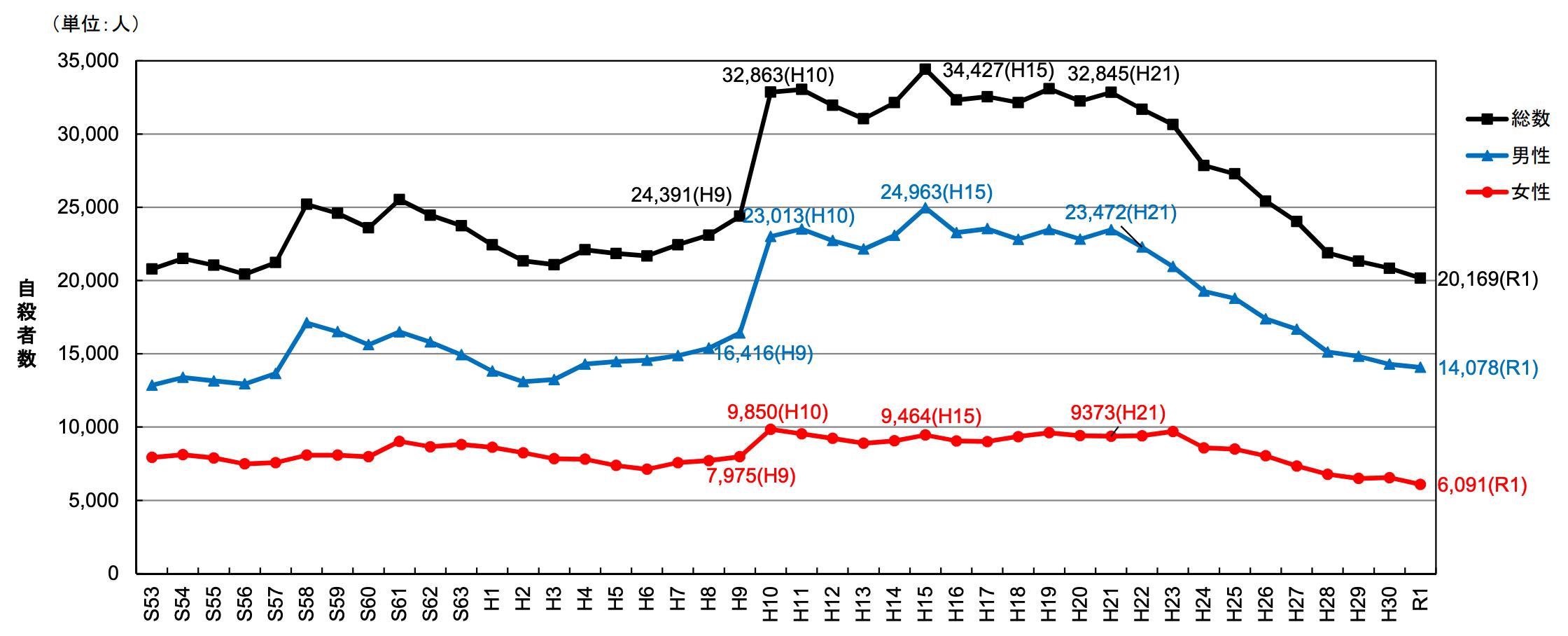 【日本】4月の自殺者数は大幅減少で過去5年で最少。自宅生活が奏功か。厚生労働省発表 3