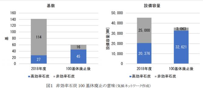 【日本】気候ネットワーク、経産省の「低効率石炭火力縮小」発表を批判。現行路線と目標変わらず 2