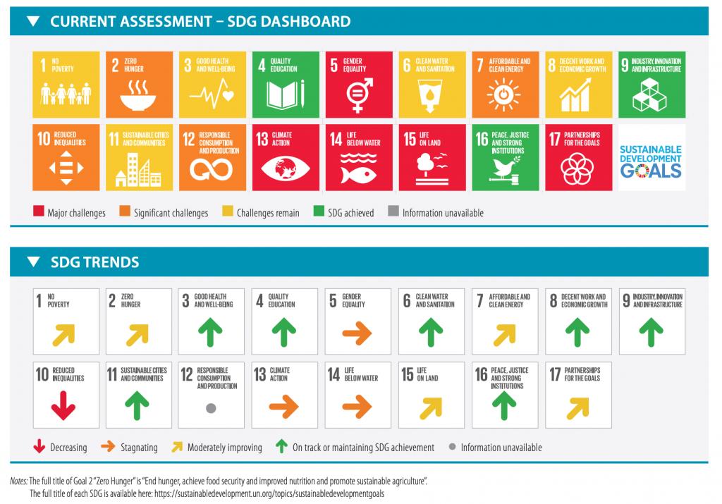 【国際】ベルテルスマン財団とSDSN、「SDG Index & Dashboards 2020」発表。日本17位 2