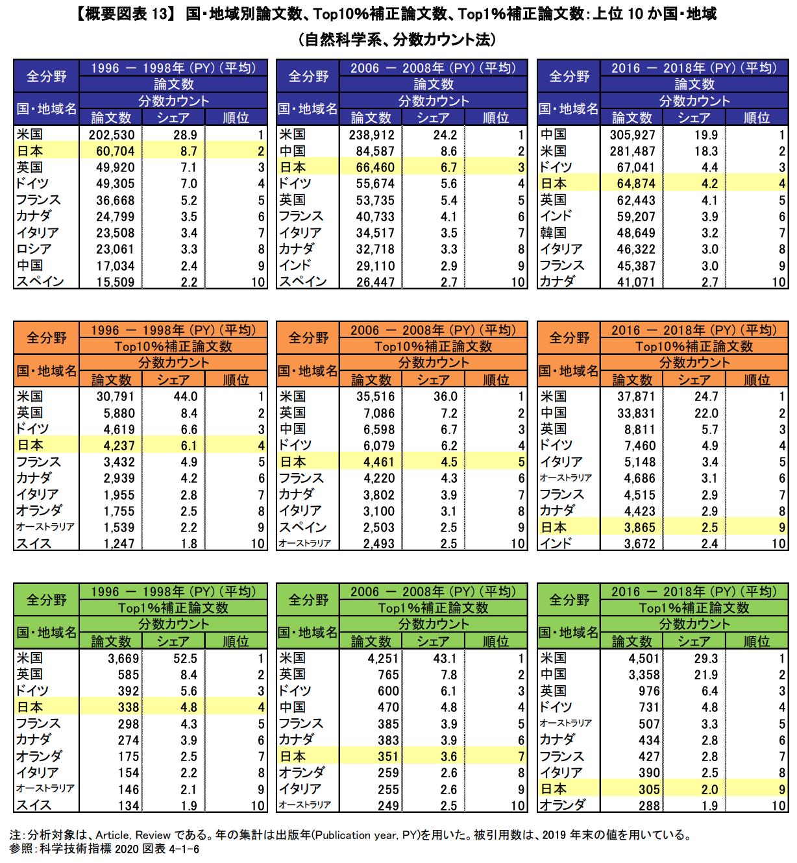 【国際】中国の自然科学系論文数、米国を抜き初めて世界1位。文部科学省調査。日本の地位低下 3