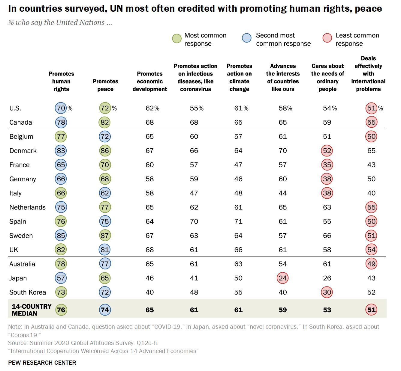 【国際】14ヶ国調査、国連支持率は日本がダントツで最下位。日本で広がる国連懐疑派の動き 2