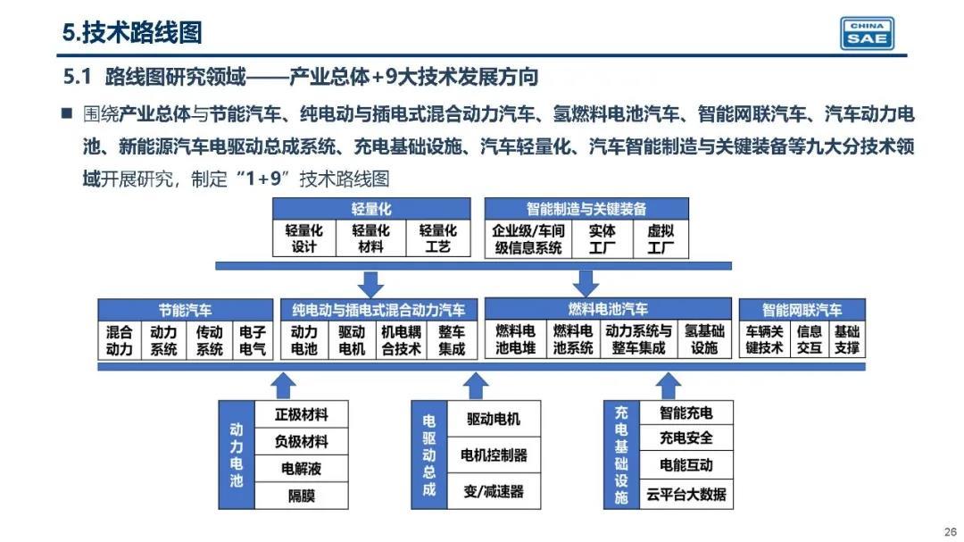 【中国】自動車業界団体、2035年にガソリン・ディーゼル車両新車販売全廃をビジョン。政府も後押し 3