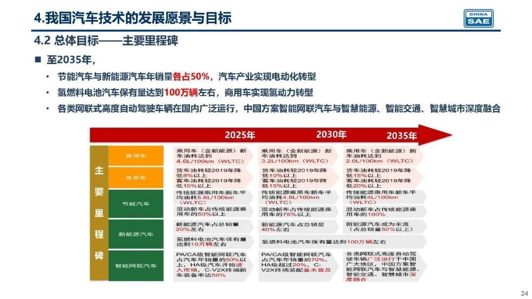 【中国】自動車業界団体、2035年にガソリン・ディーゼル車両新車販売全廃をビジョン。政府も後押し 2