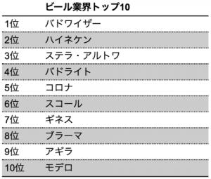 【ランキング】2020年BrandZ「最も価値のあるグローバルブランド トップ100」に学ぶ業界別先進サステナビリティ 8