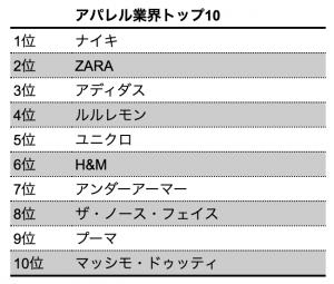 【ランキング】2020年BrandZ「最も価値のあるグローバルブランド トップ100」に学ぶ業界別先進サステナビリティ 3