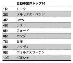 【ランキング】2020年BrandZ「最も価値のあるグローバルブランド トップ100」に学ぶ業界別先進サステナビリティ 4