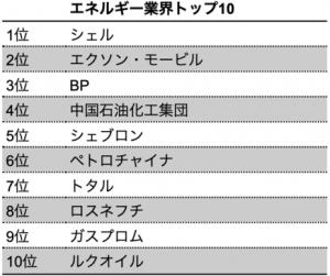 【ランキング】2020年BrandZ「最も価値のあるグローバルブランド トップ100」に学ぶ業界別先進サステナビリティ 12