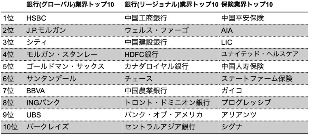 【ランキング】2020年BrandZ「最も価値のあるグローバルブランド トップ100」に学ぶ業界別先進サステナビリティ 11