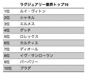 【ランキング】2020年BrandZ「最も価値のあるグローバルブランド トップ100」に学ぶ業界別先進サステナビリティ 5