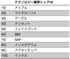 【ランキング】2020年BrandZ「最も価値のあるグローバルブランド トップ100」に学ぶ業界別先進サステナビリティ 13