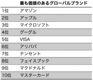 【ランキング】2020年BrandZ「最も価値のあるグローバルブランド トップ100」に学ぶ業界別先進サステナビリティ 2