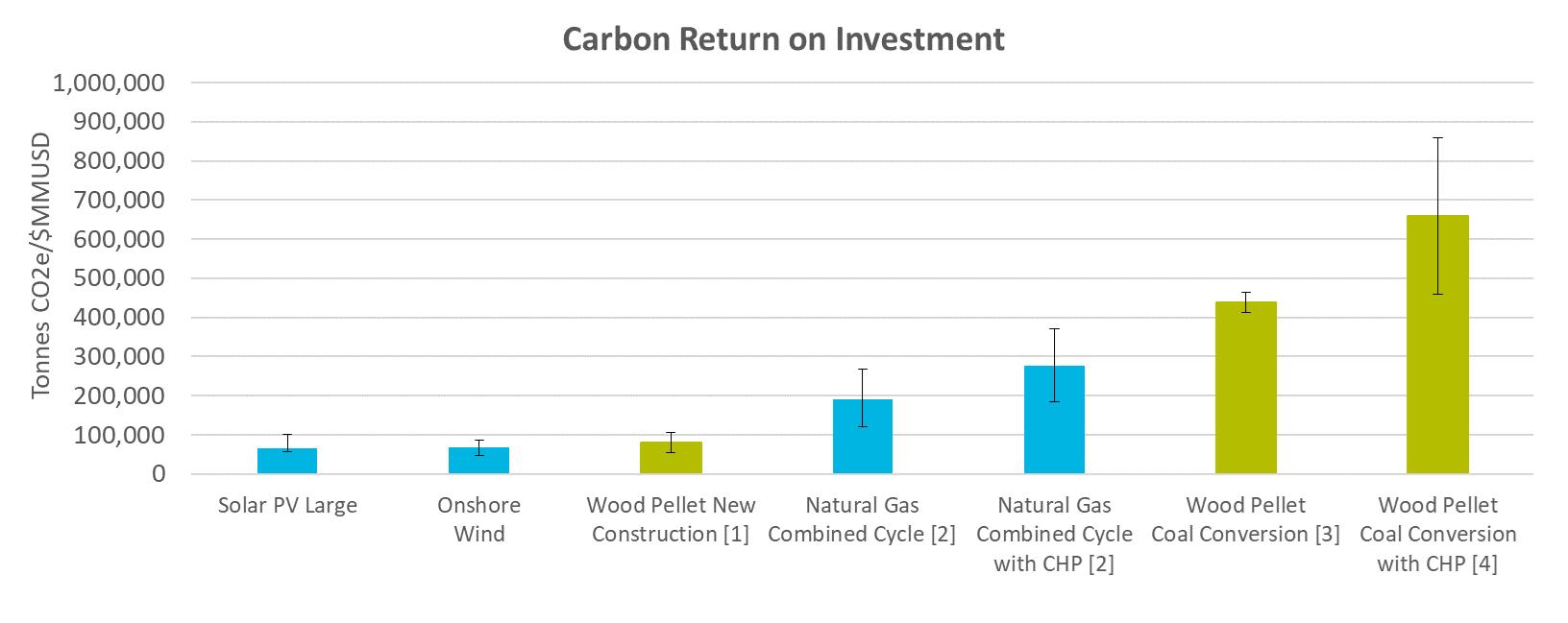 【環境】石炭火力から木質バイオマスへの燃料転換の可能性~米国産業用木質ペレット協会(USIPA)の視点~ 3