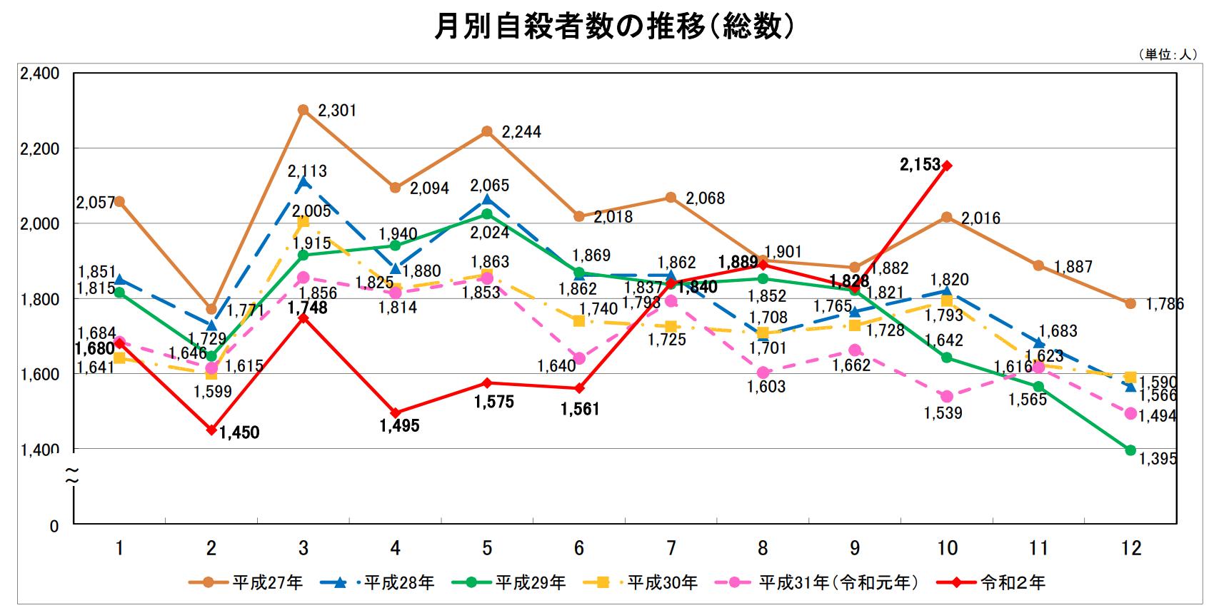 【日本】自殺者数、7月から増加傾向に転じ、10月は急増。年前半は例年より大幅減 2
