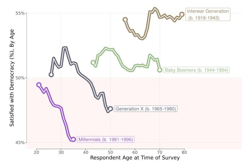 【国際】18歳から34歳の世代、民主主義への信頼が低下。研究者からは格差や失業が原因との意見 2