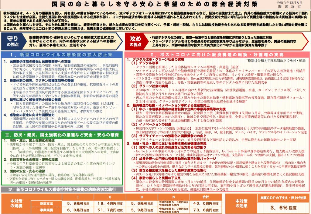 【日本】政府、32兆円の補正歳出を閣議決定。経済構造転換に重き。与党は来年度税制大綱も決定 2