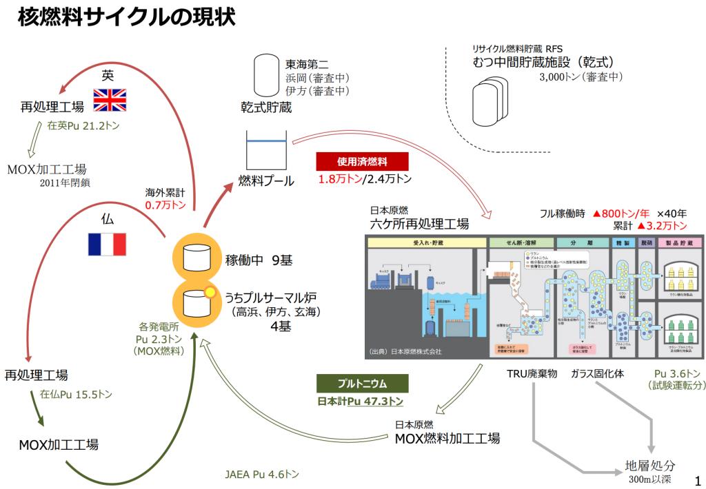 【日本】電事連、原発プルサーマル基を「2030年までに12基」の新計画。中間貯留・再処理という難題も 3